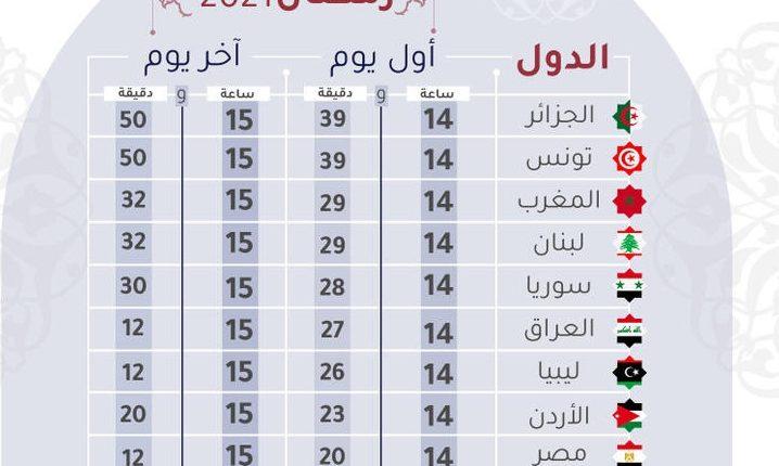 173-124156-longest-fasting-hours-arab-countries-2